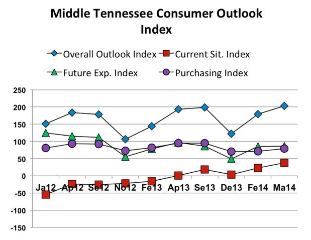 Mid-State More Comfortable With Economic Future!   MTSU opinion pole, Mid-State more comfortable with economic future, WGNS