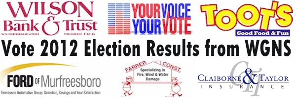 Vote 2012: Tennessee Republicans Win in Congress and State