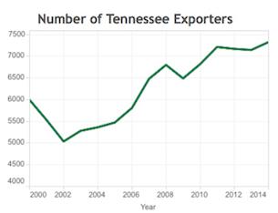 MTSU Study: Exporters in Tn. Growing Faster than U.S.