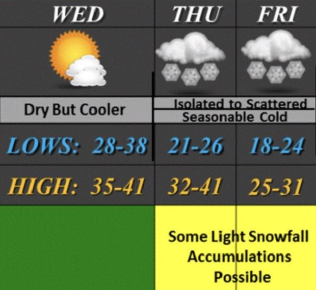 Snow Chances for Rutherford County