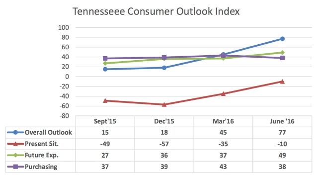 "MTSU Poll: ""Summer Season Soars Consumer Outlook""  | MTSU, consumer outlook soars, WGNS"