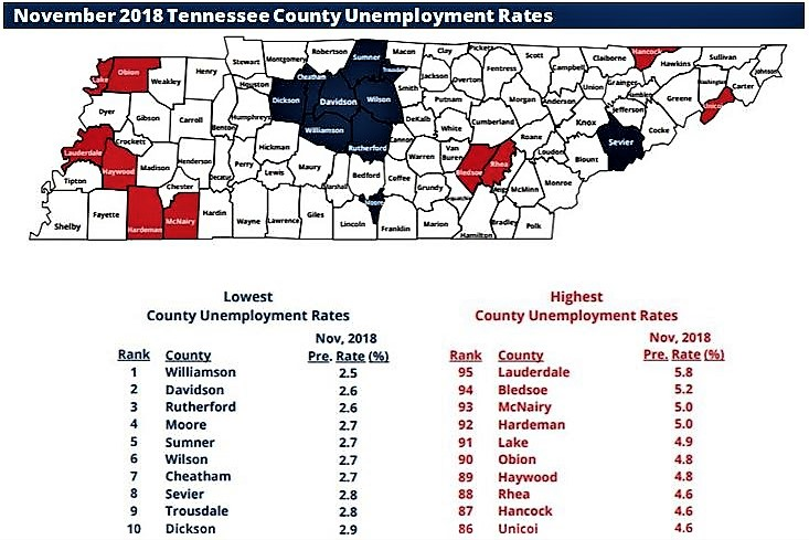 Rutherford Tied For 2nd Lowest Unemployed County